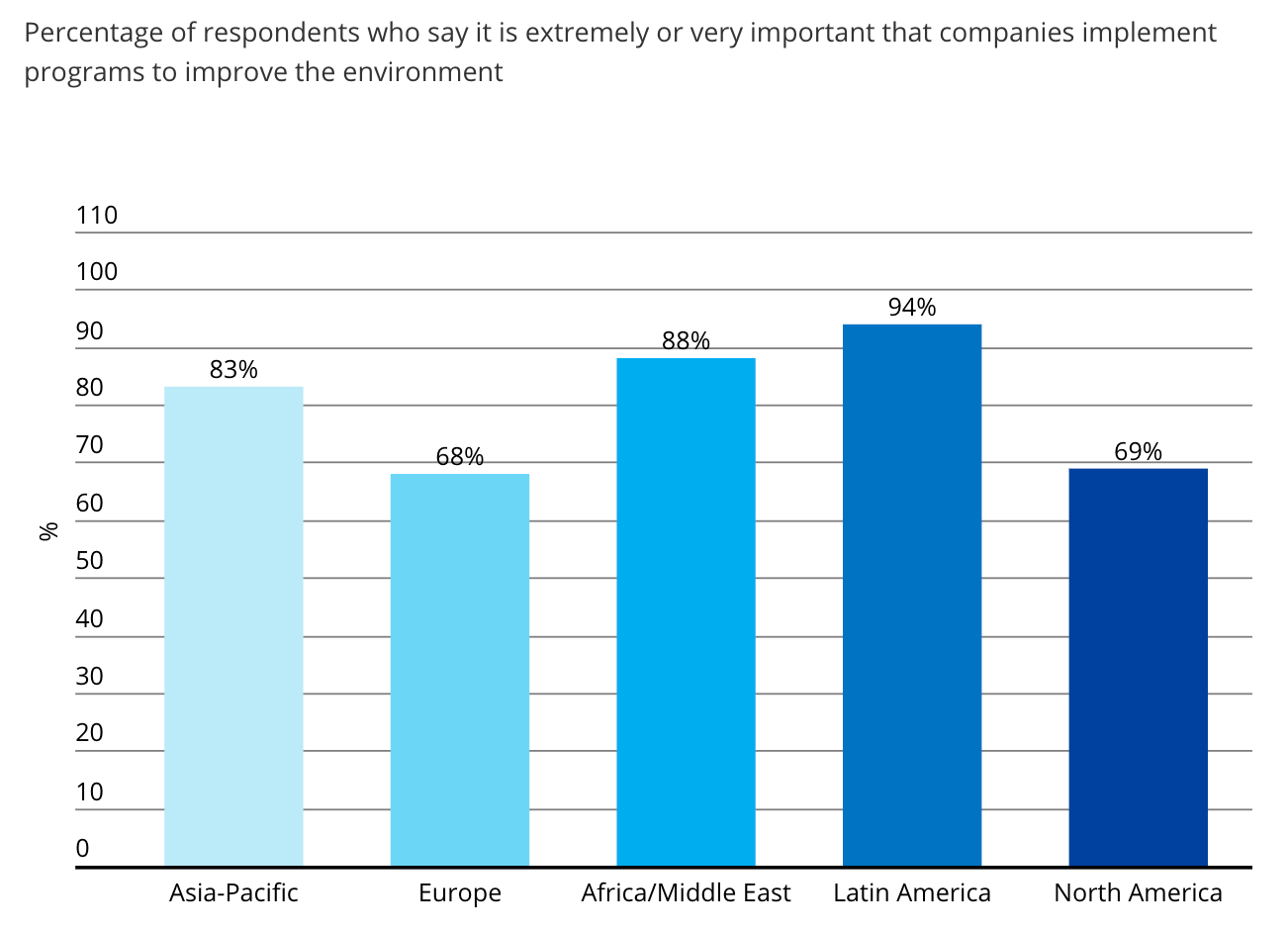 customers want companies improve environment nielsen study