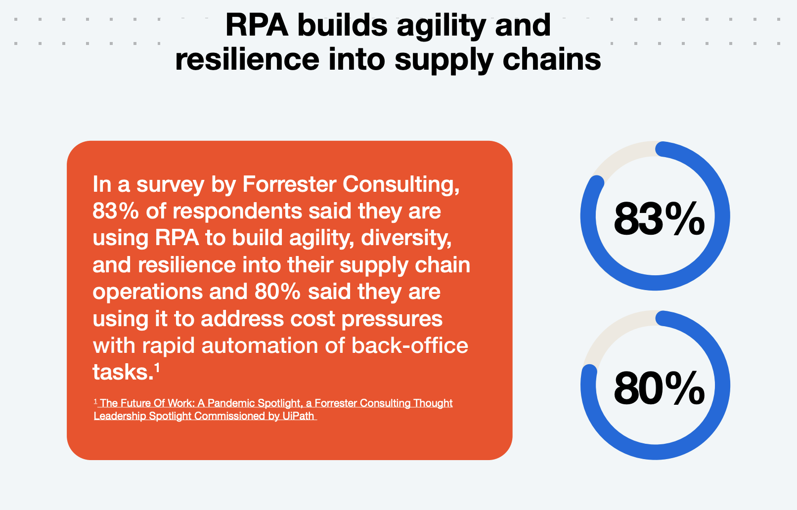 rpa builds agility into supply chains