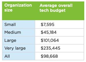 nonprofit tech budgets by organization size 1