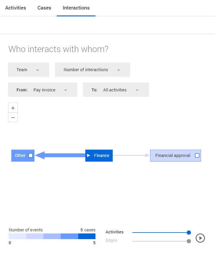 interactions invoice payment process analytics