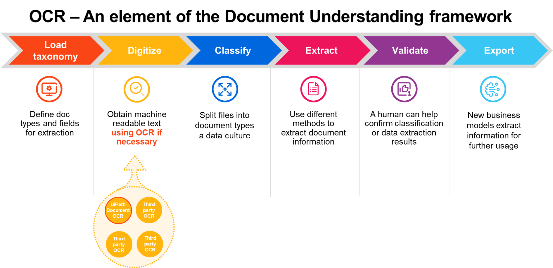 ocr element of document understanding framework