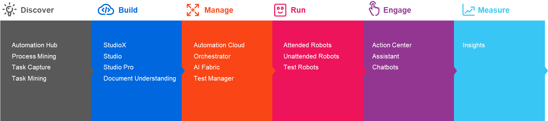 2020 automation lifecycle uipath