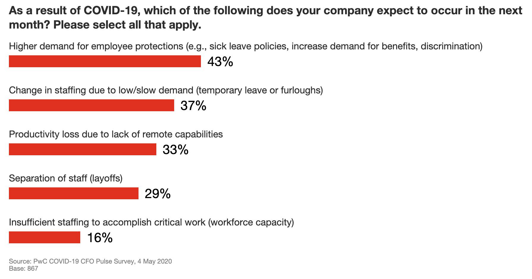 productivity loss PwC COVID19 CFO Pulse Survey