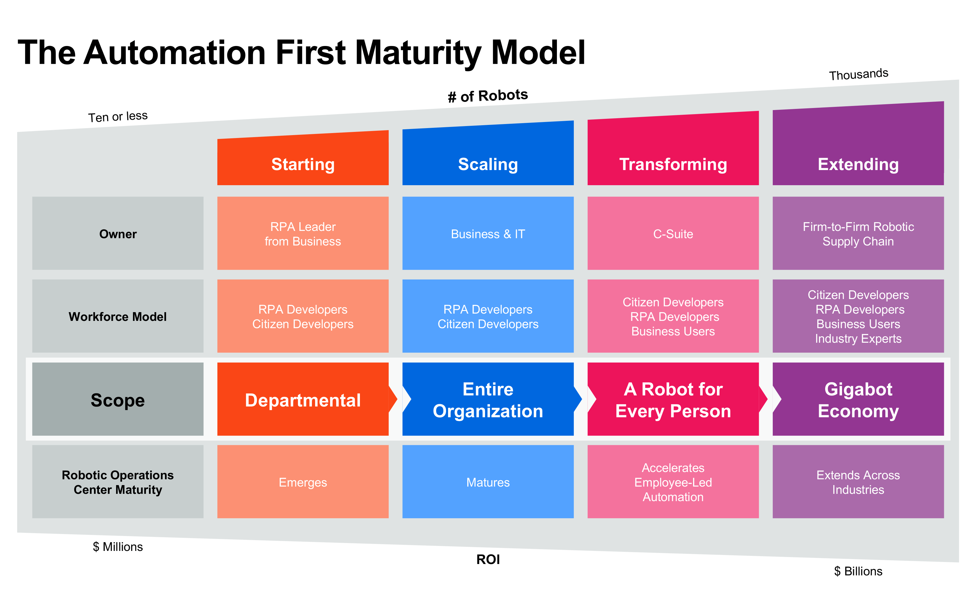 automation first maturity model uipath