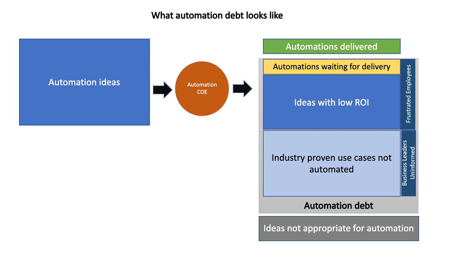what automation debt looks like