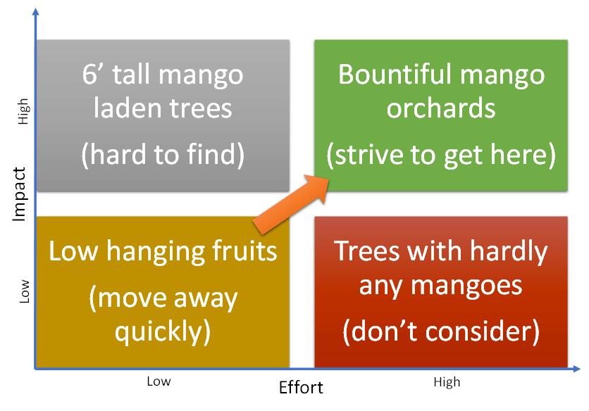 impact-effort-matrix-rpa-scaling