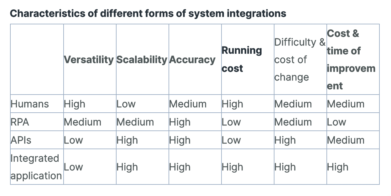 characteristics-of-different-forms-of-system-integrations