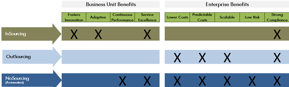 NoSourcing Benefits cropped