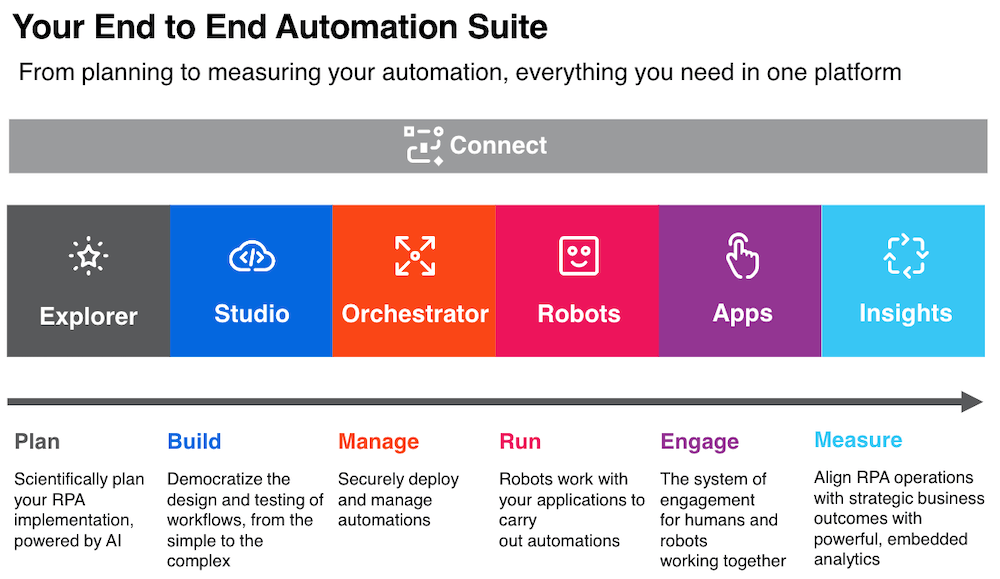 uipath end to end automation