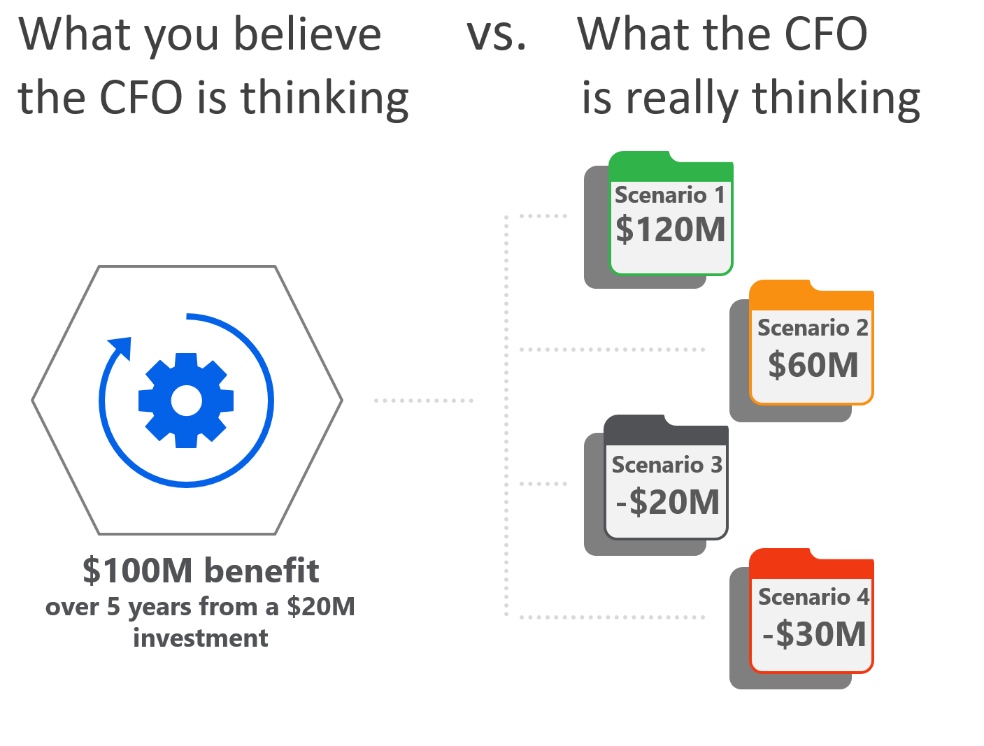 what cfo thinks about automation