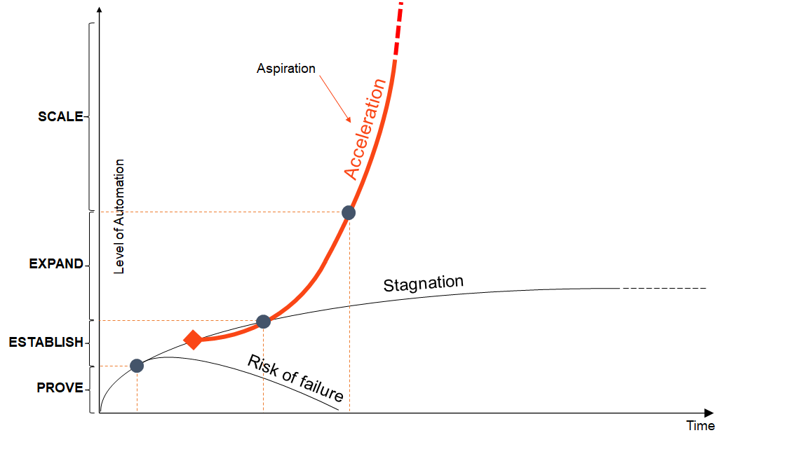 automation model prove scale stages