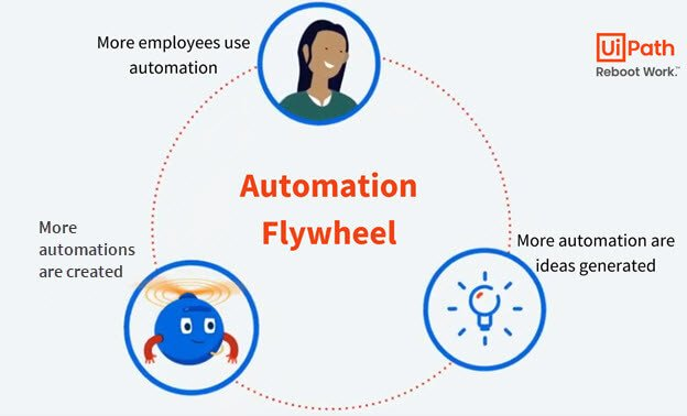 business process automation flywheel