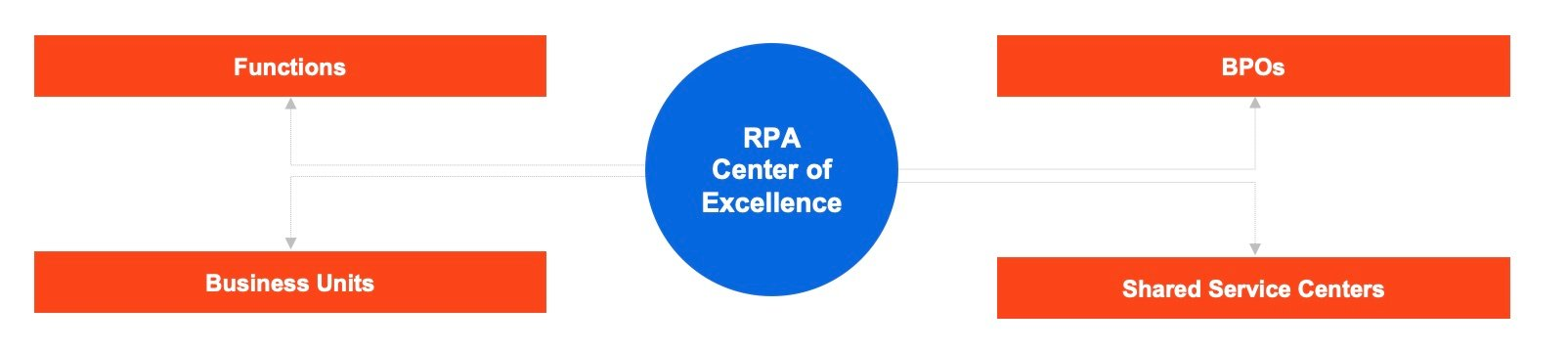 what is automation center of excellence chart