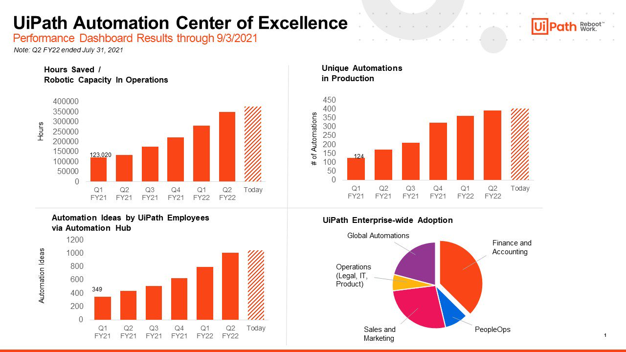 uipath automation center of excellence performance dashboard sept fy22