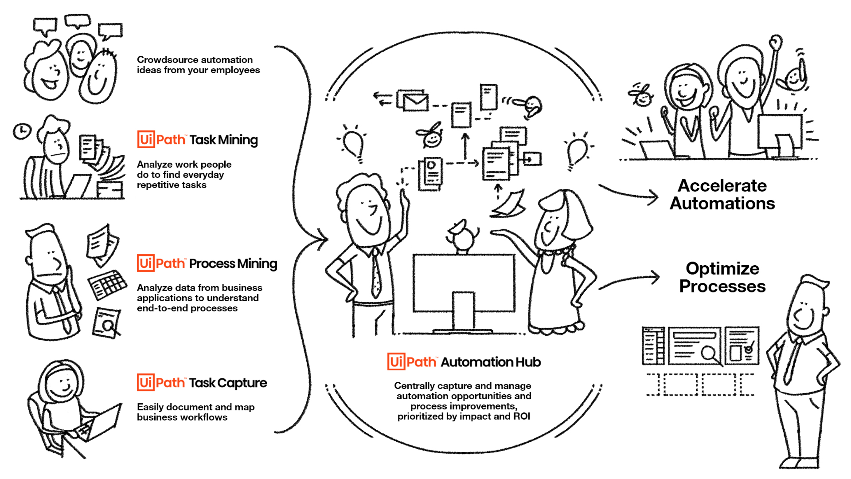 Discover processes from any angle