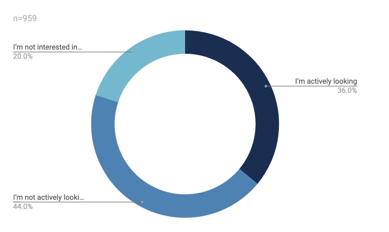 最新のRPA開発者レポートグラフ-uipath