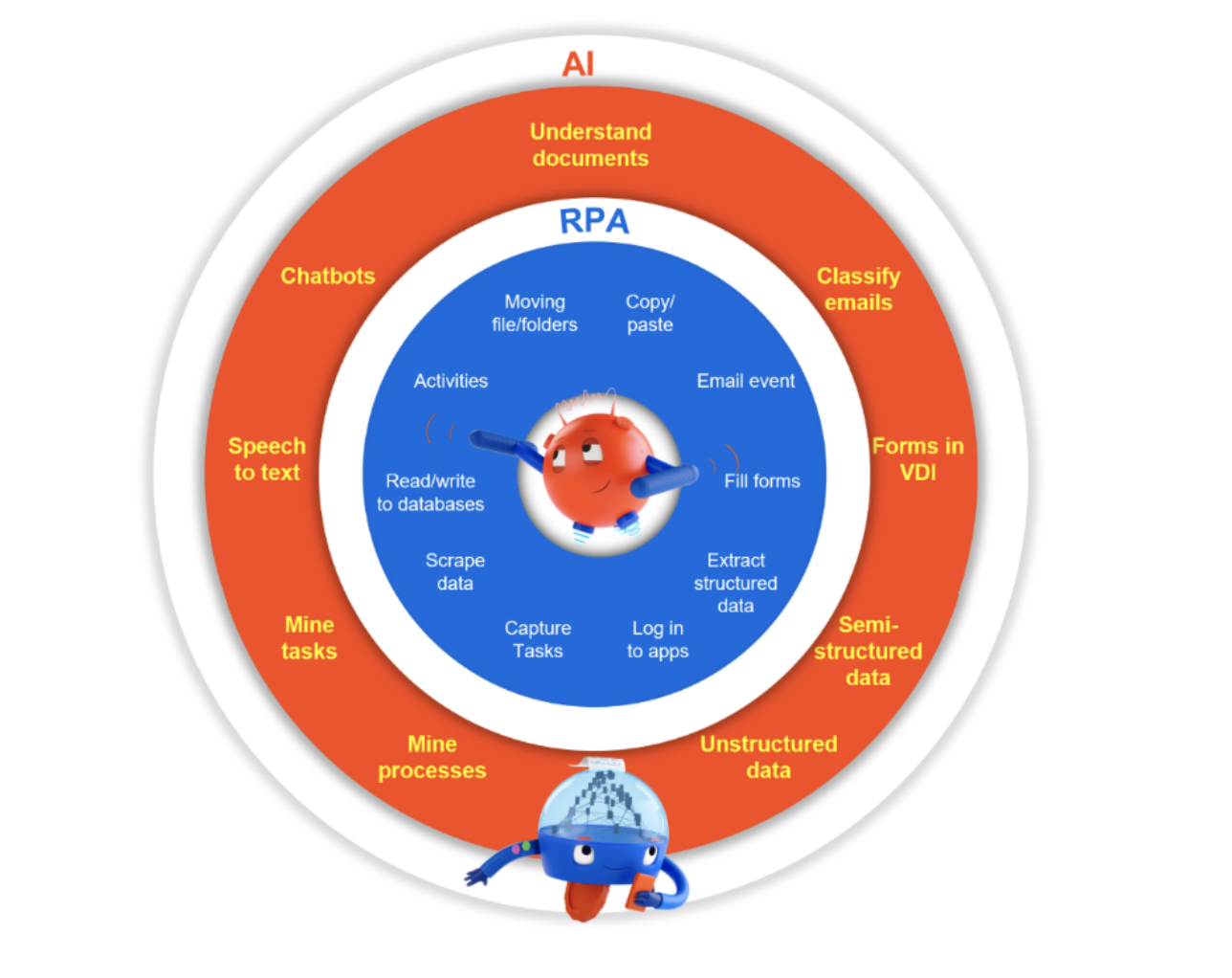 rpa ai differences
