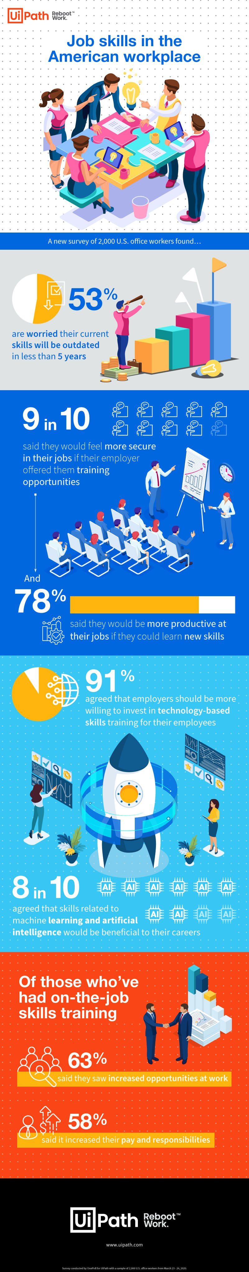 uipath workforce survey skills gap may 2020