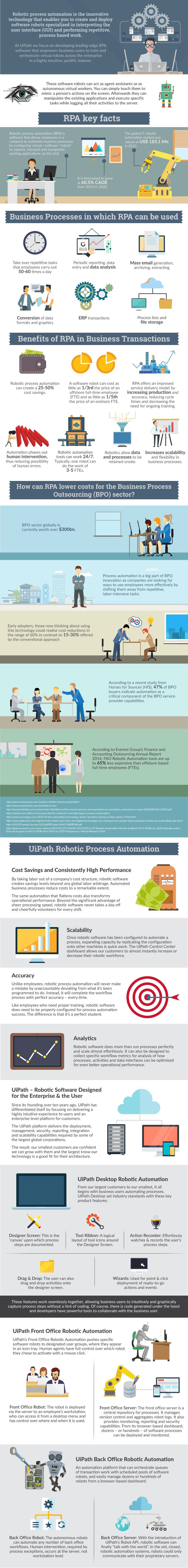 The-Robotic-Process-Automation-Infographic