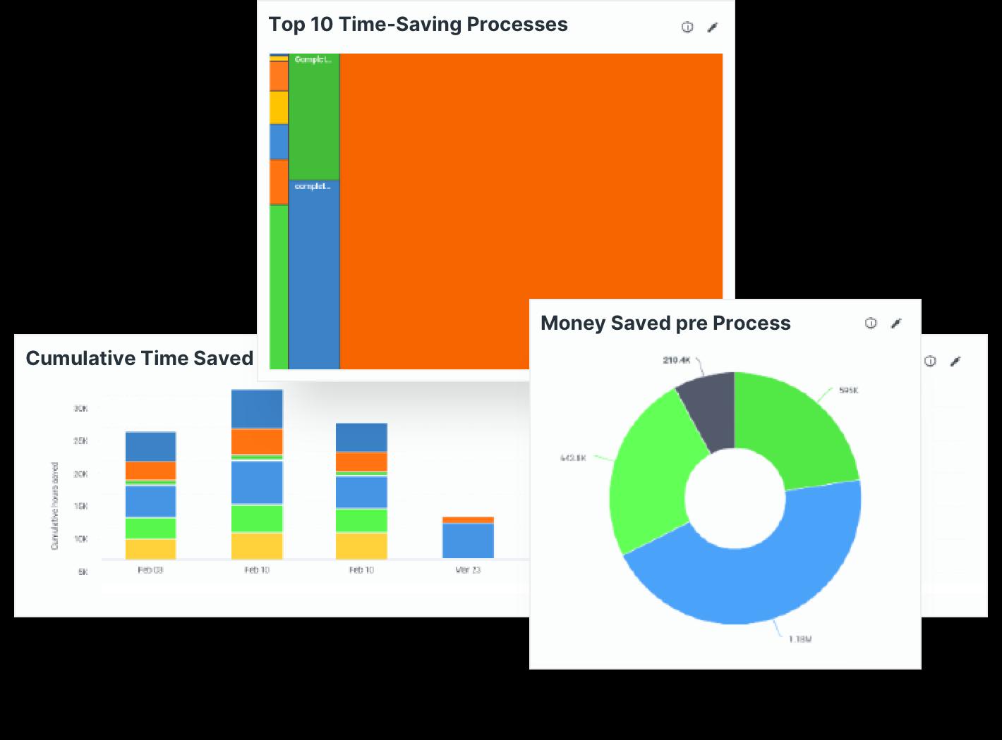 Measure automation performance