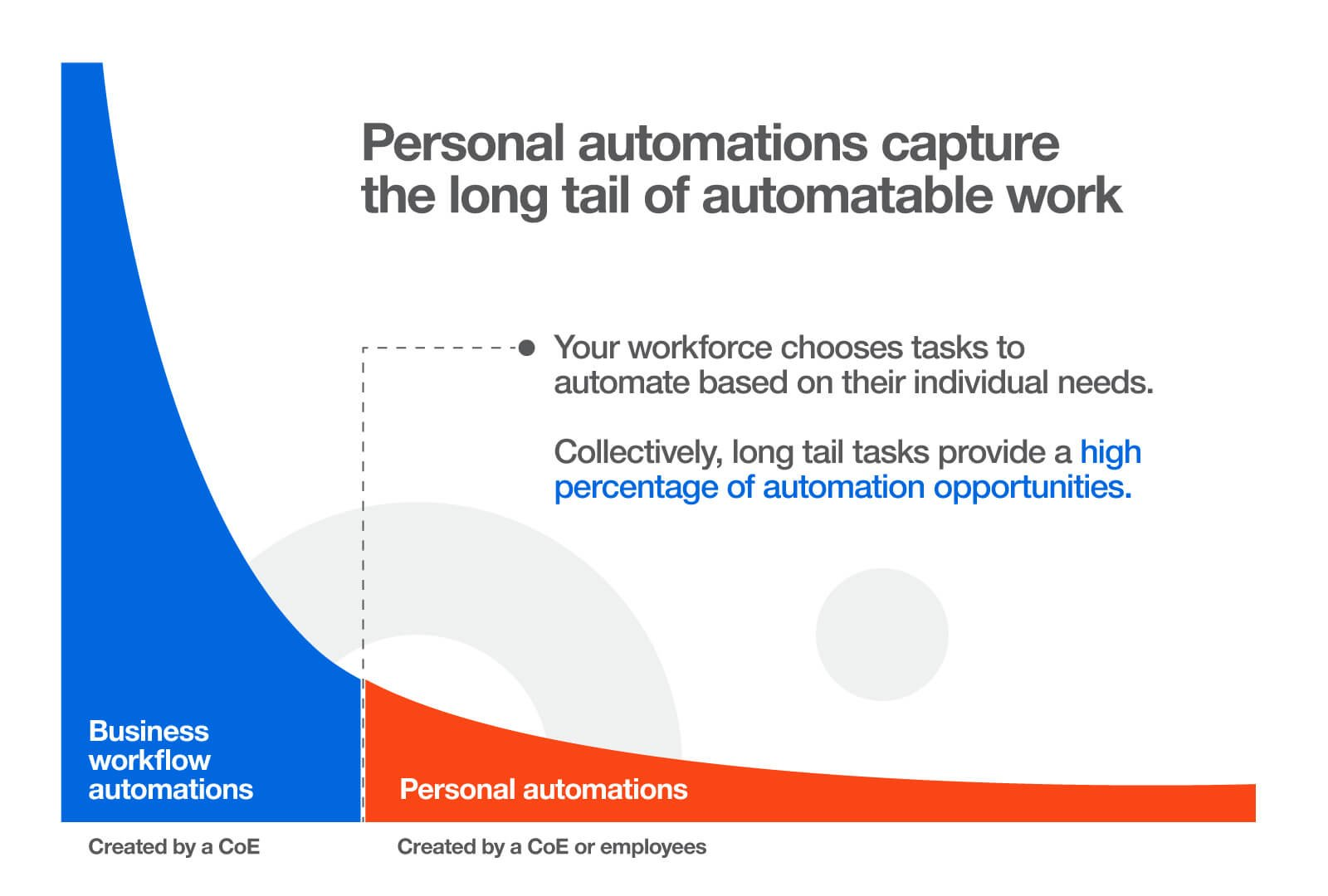 uipath-long-tail-automation-2021