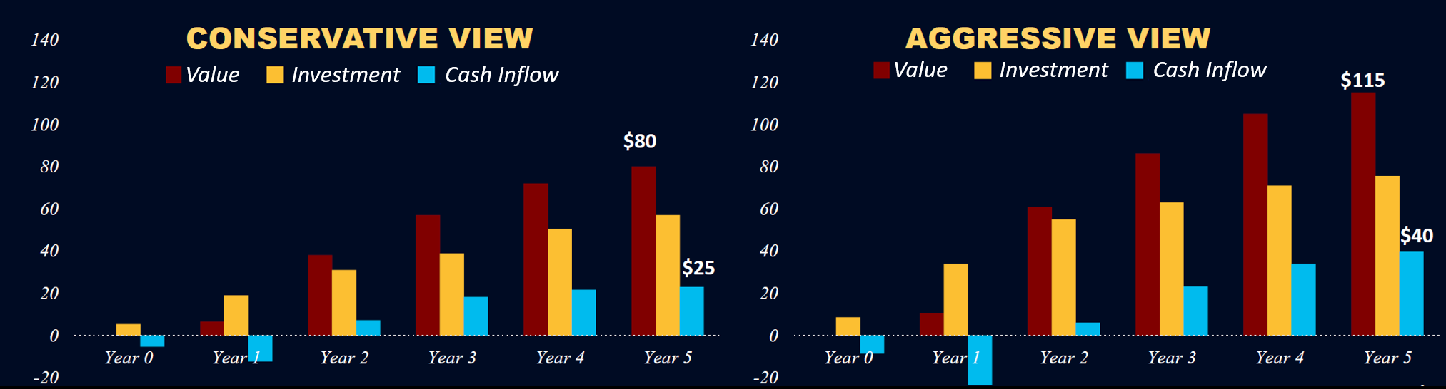 conservative vs aggressive cashflow projection