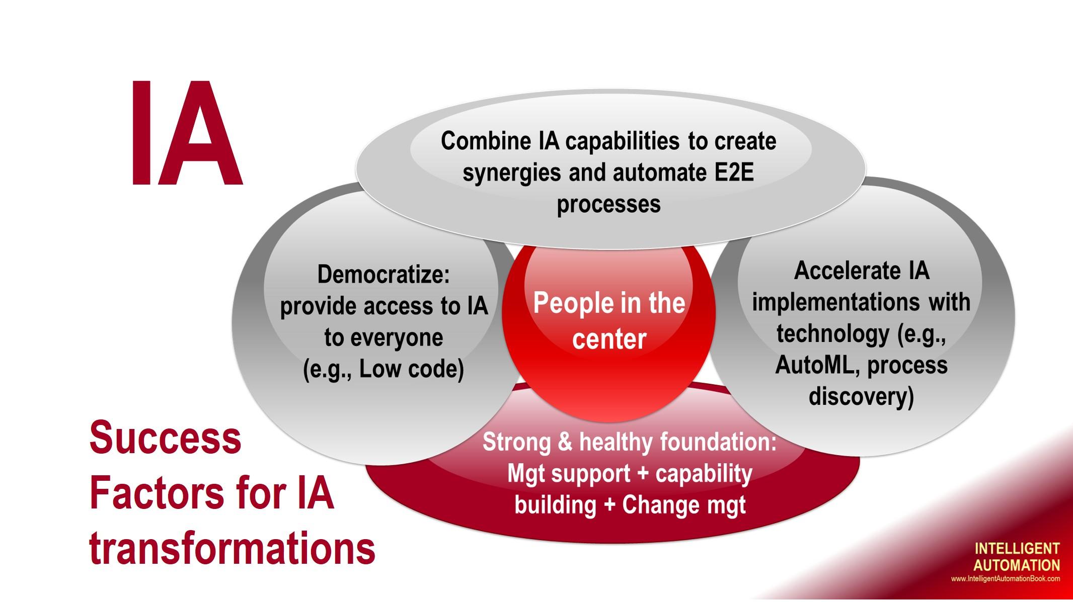 intelligent automation transformation success factors