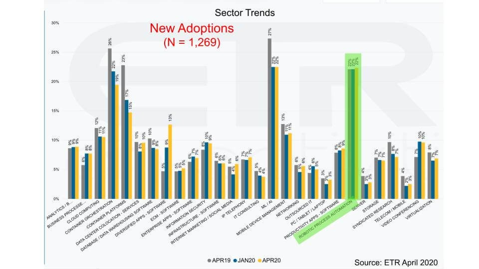 2020 rpa sector trends
