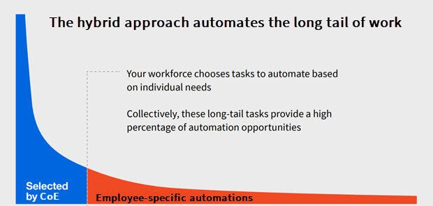 rpa benefits long tail work