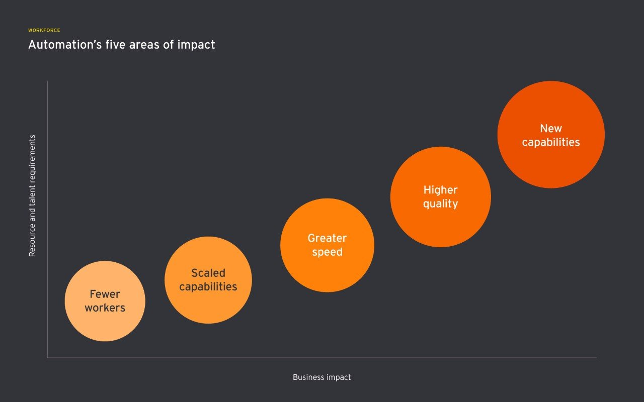 automation five areas impact