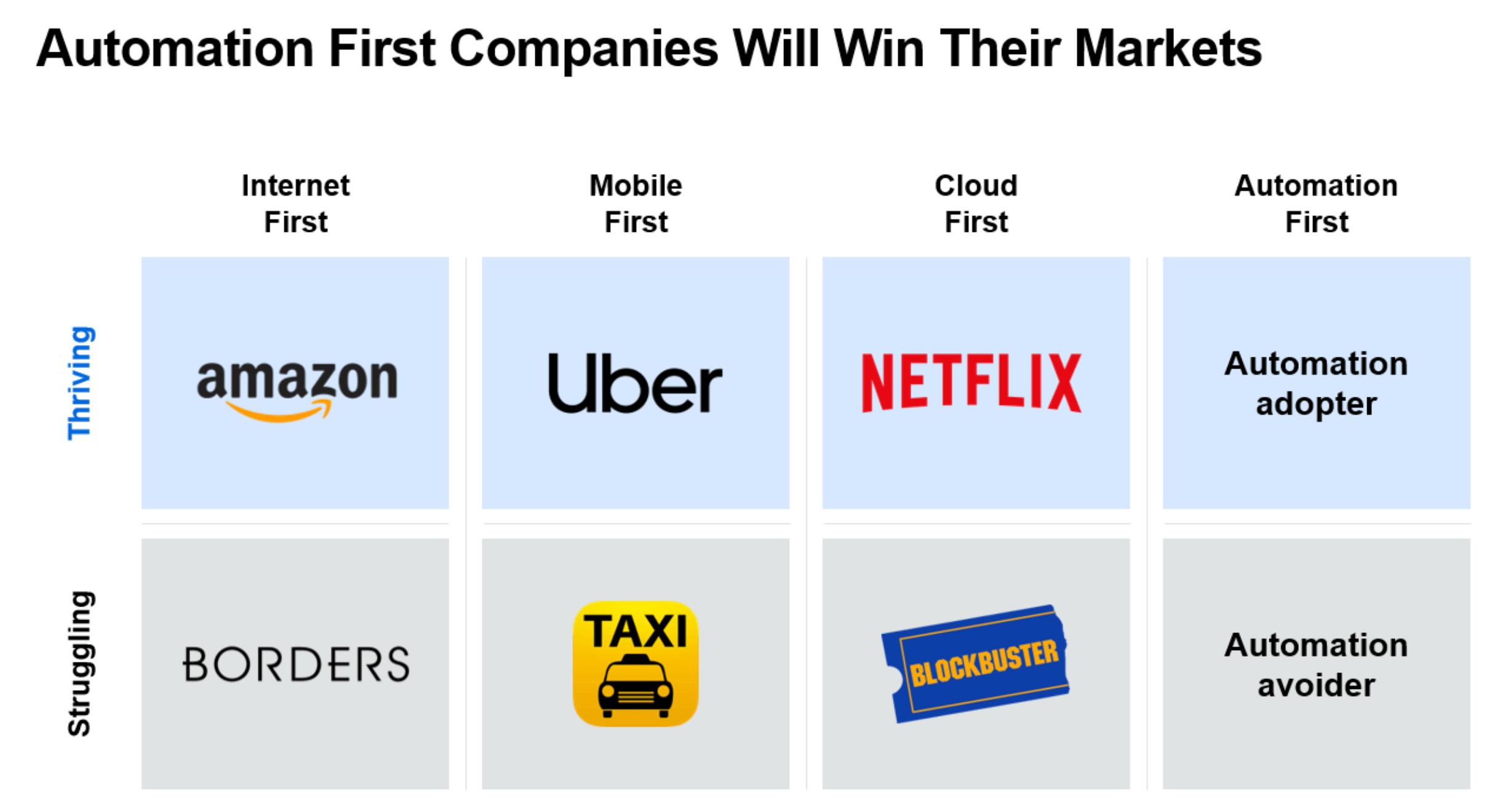 automation first companies win markets