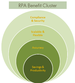 RPA Benefit Cluster edited