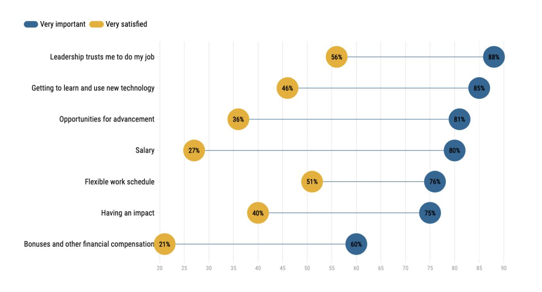 RPA開発者にとって重要な要素と仕事の満足度