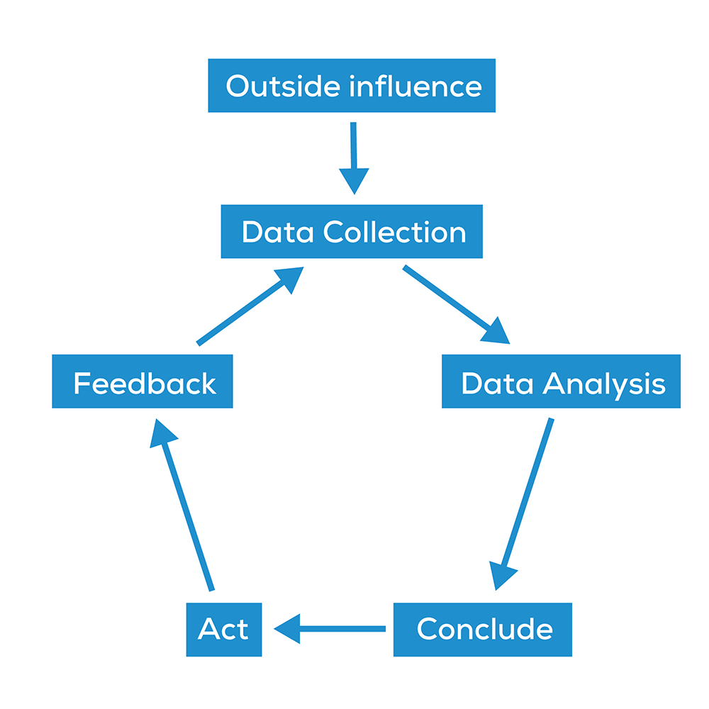 data analysis loop
