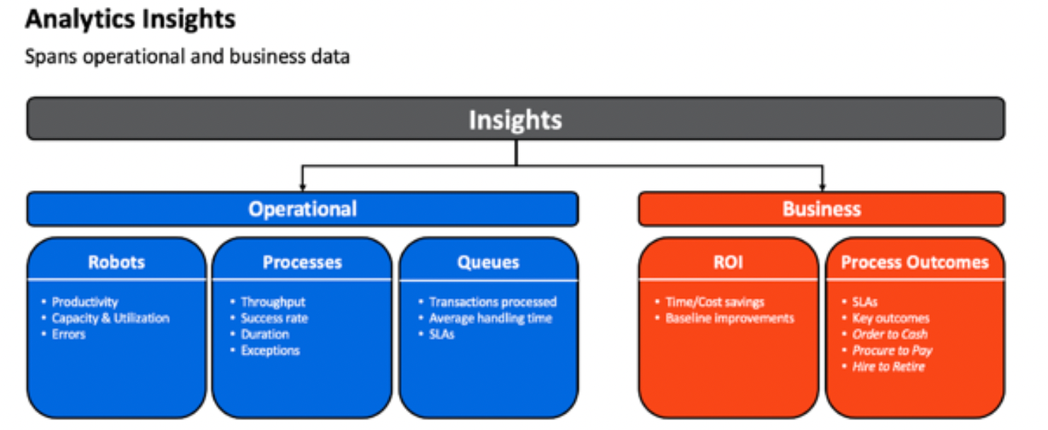 automation analytics insights operational business differences