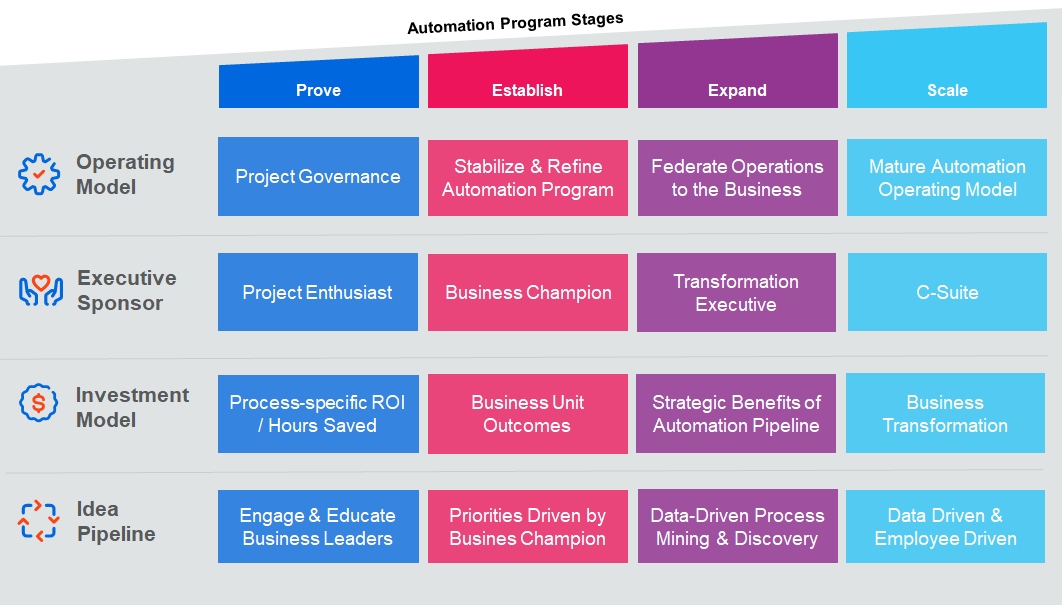 automation operating model program stages uipath