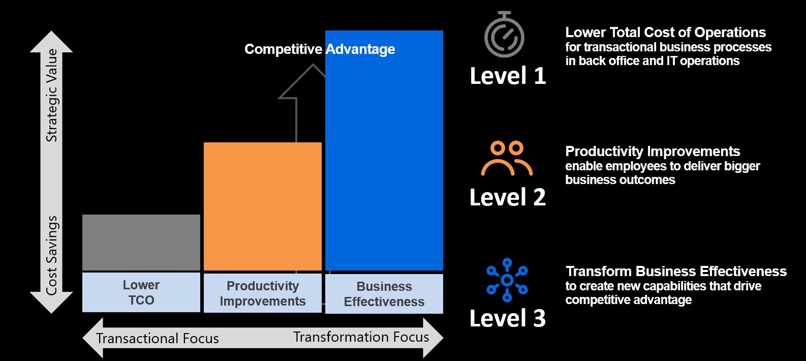 automation value framework