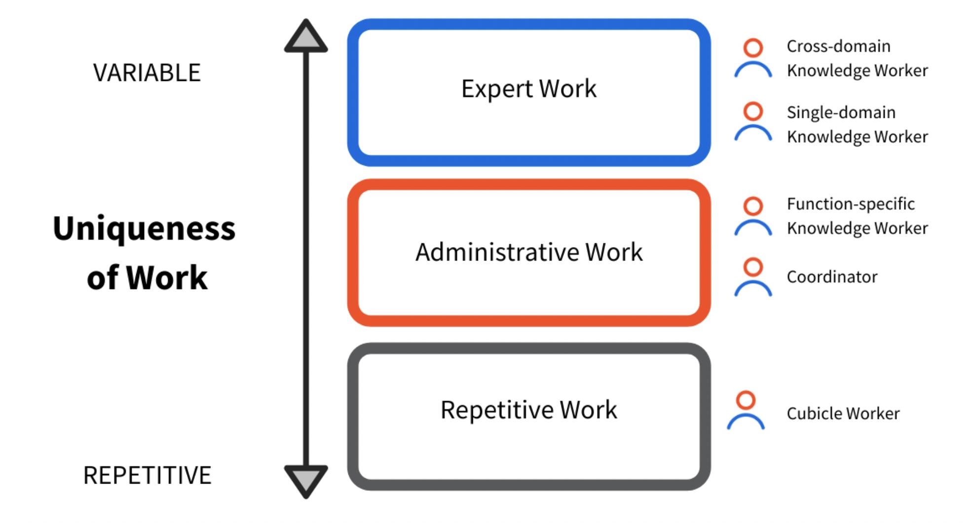 unique work spectrum future of work