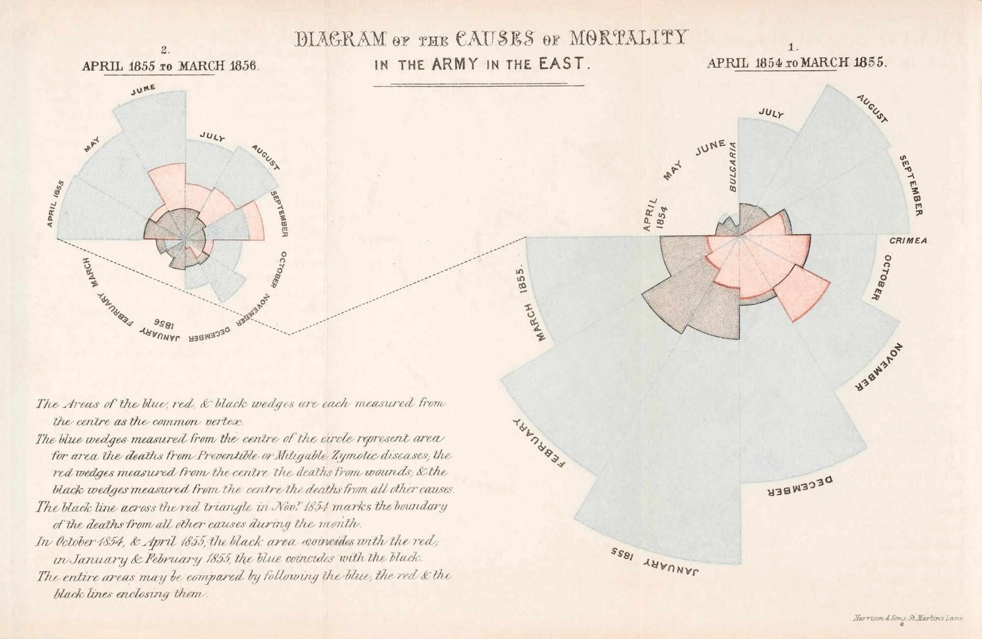 florence nightingale data analysis