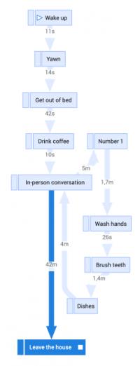 Process Graph Saturday 01 200x522