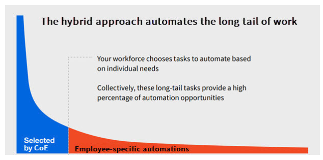 long tail of work automation opportunities