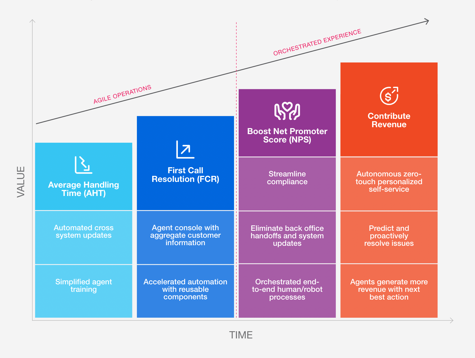 contact center maturity graph uipath automation
