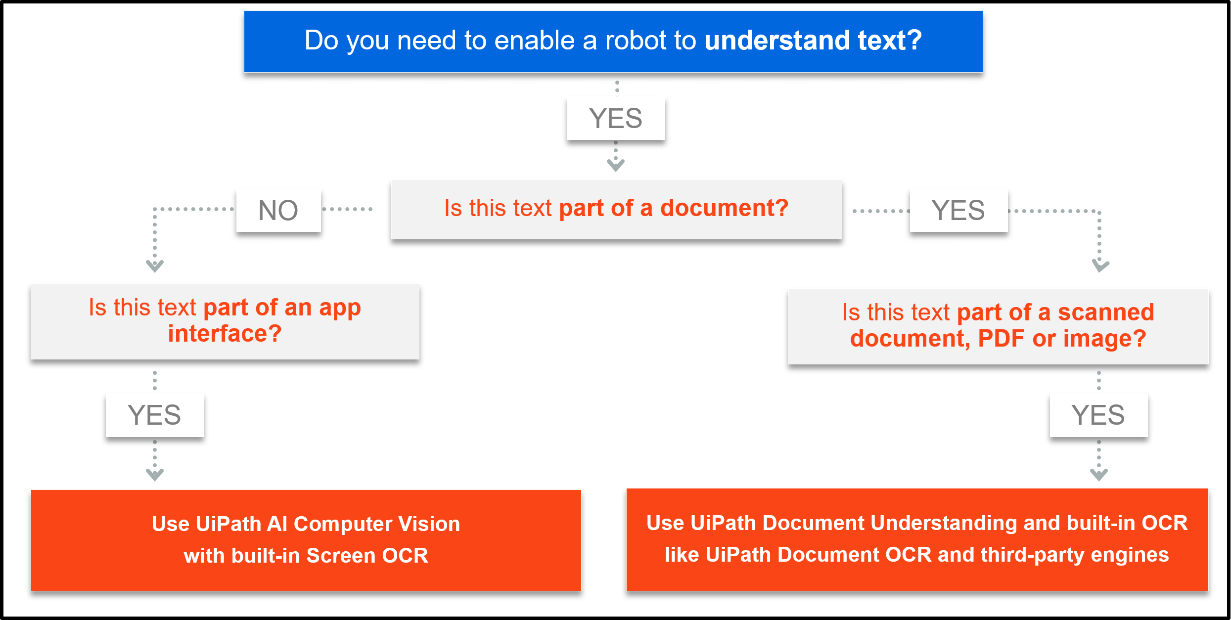 enable robot understand text ocr