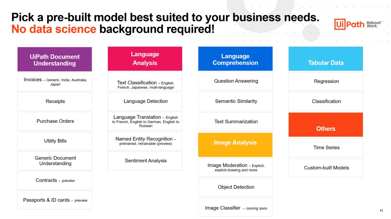 pick prebuilt ai model best suited business needs uipath