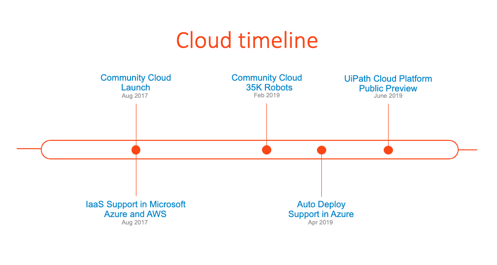 UiPath-cloud-platform-timeline