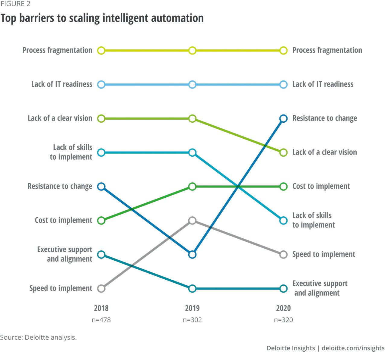 intelligent automation scaling barriers