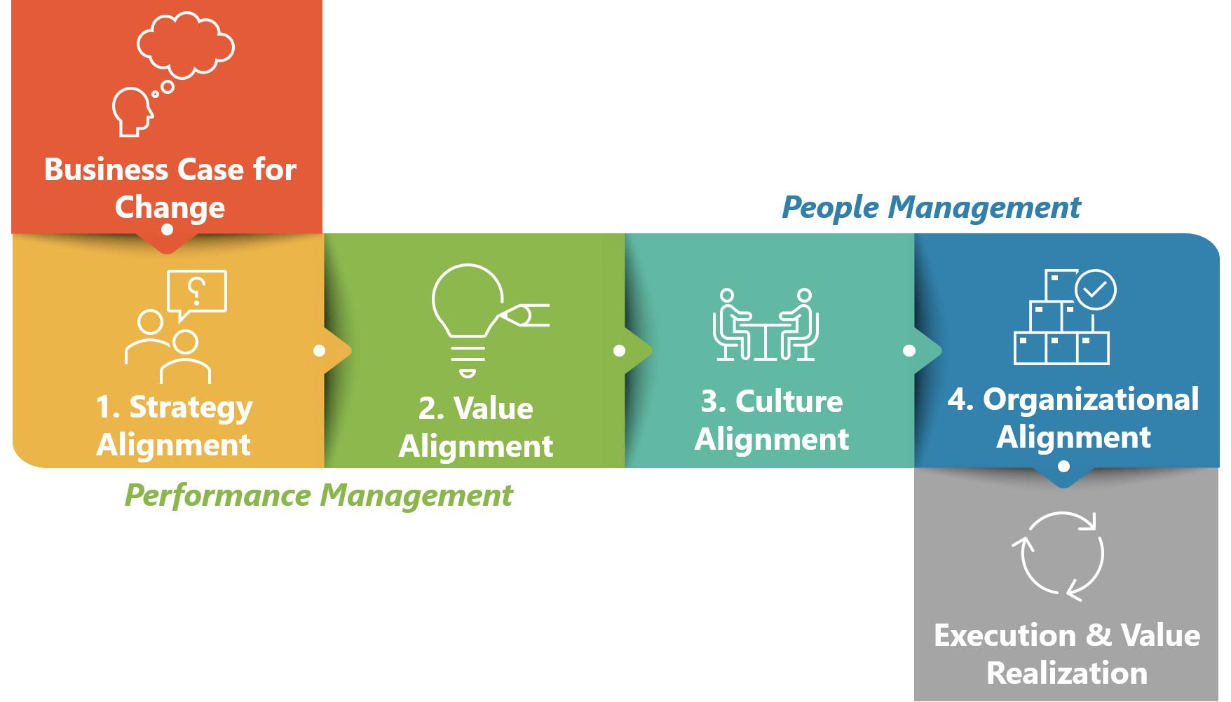 automation advocate four cornerstones alignment