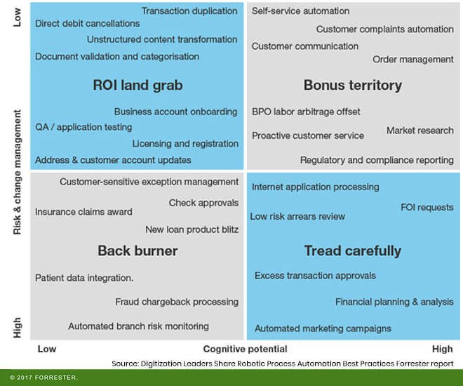 forrester buying patterns