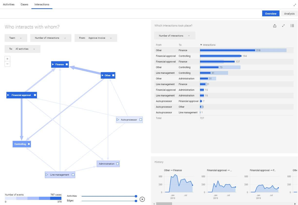 interactions invoice approval process mining analytics