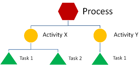 Process edit